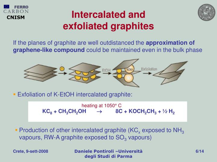 Intercalated and                               exfoliated graphites