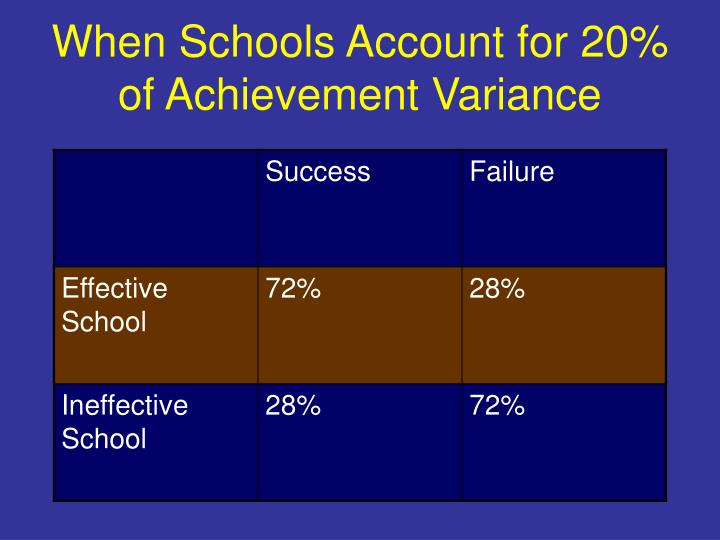 When schools account for 20 of achievement variance