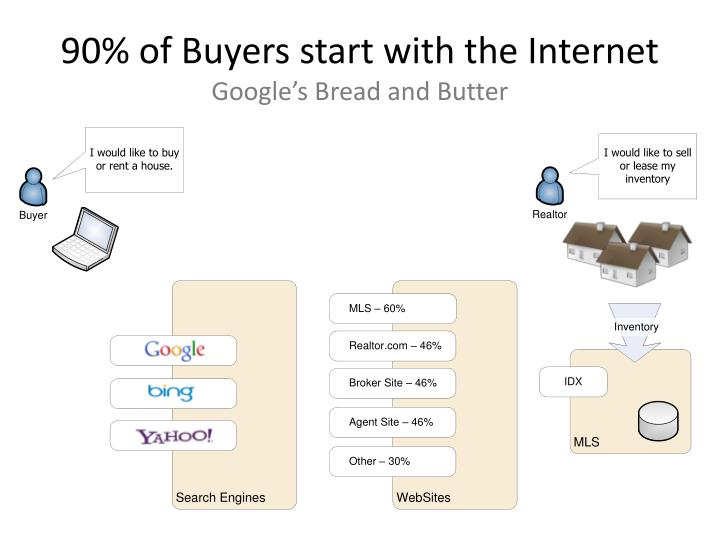 90% of Buyers start with the Internet