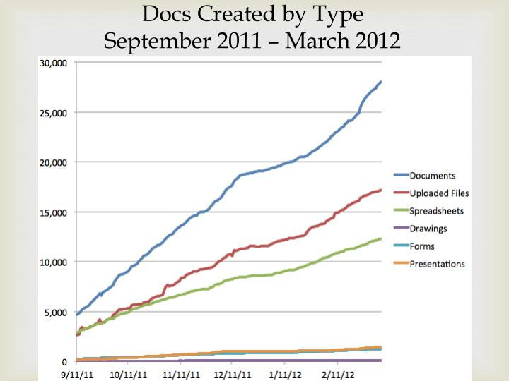 Docs Created by Type