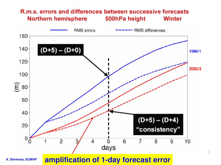amplification of 1-day forecast error