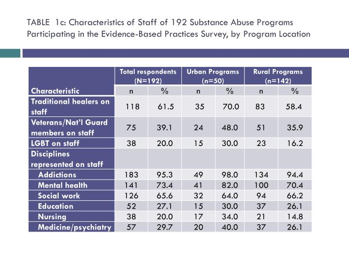 TABLE  1c: Characteristics of Staff of 192 Substance Abuse Programs Participating in the Evidence-Based Practices Survey, by Program Location