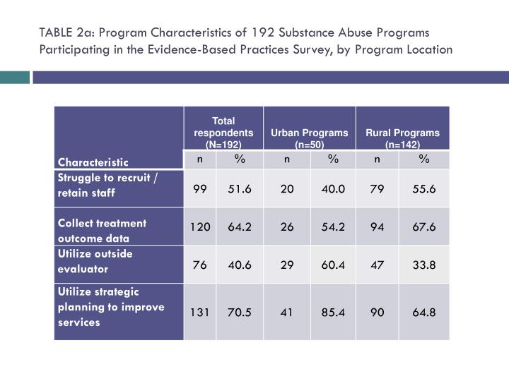 TABLE 2a: Program Characteristics of 192 Substance Abuse Programs Participating in the Evidence-Based Practices Survey, by Program Location