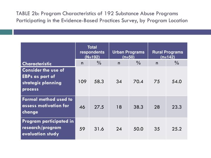 TABLE 2b: Program Characteristics of 192 Substance Abuse Programs Participating in the Evidence-Based Practices Survey, by Program Location
