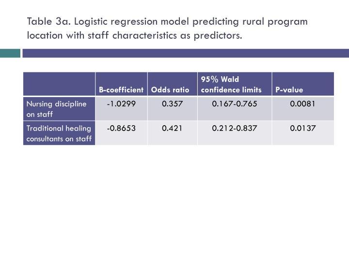 Table 3a. Logistic regression model predicting rural program location with staff characteristics as predictors.