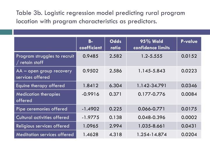 Table 3b. Logistic regression model predicting rural program location with program characteristics as predictors.