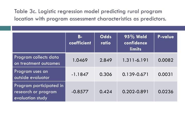 Table 3c. Logistic regression model predicting rural program location with program assessment characteristics as predictors.