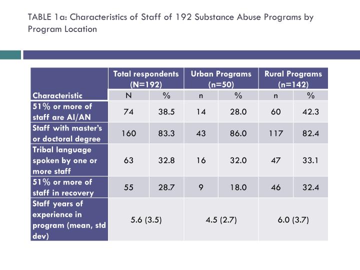 TABLE 1a: Characteristics of Staff of 192 Substance Abuse Programs by Program Location