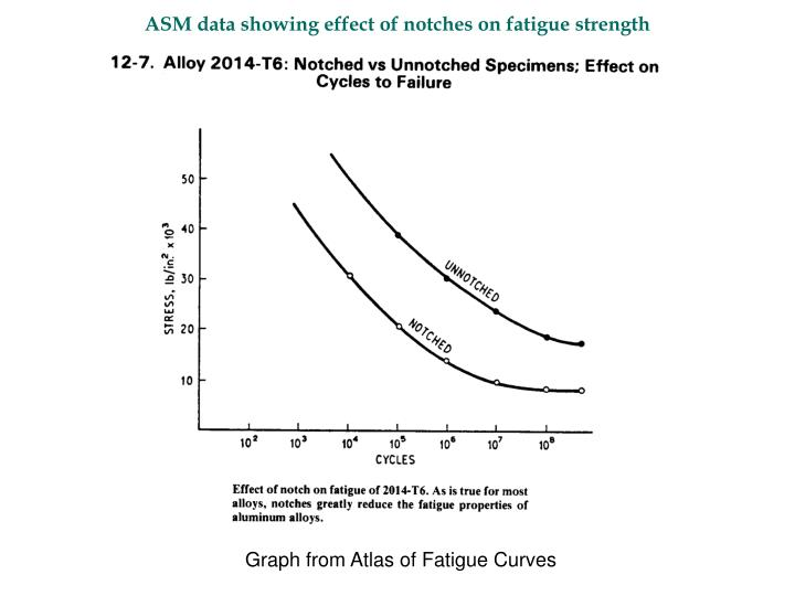 ASM data showing effect of notches on fatigue strength