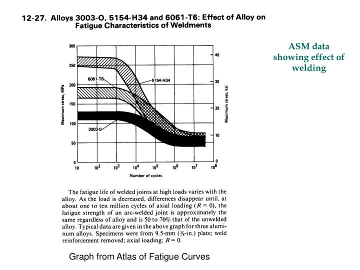 ASM data showing effect of welding