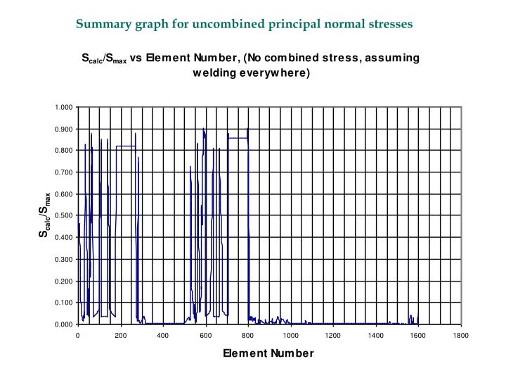 Summary graph for uncombined principal normal stresses