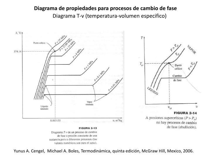 Diagrama de propiedades para procesos de cambio de fase