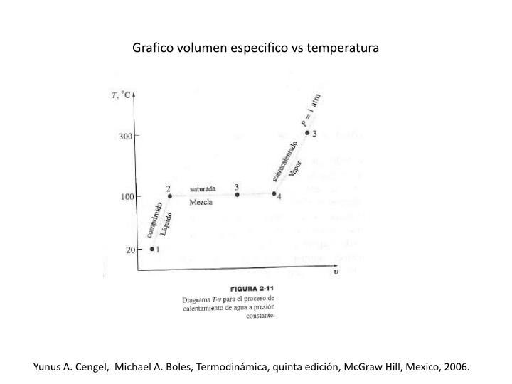 Grafico volumen especifico vs temperatura