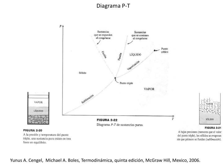 Diagrama P-T