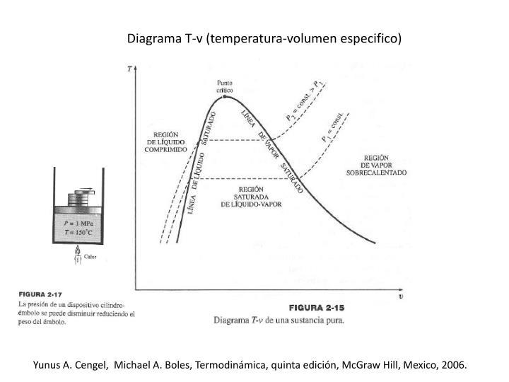 Diagrama T-v (temperatura-volumen especifico)