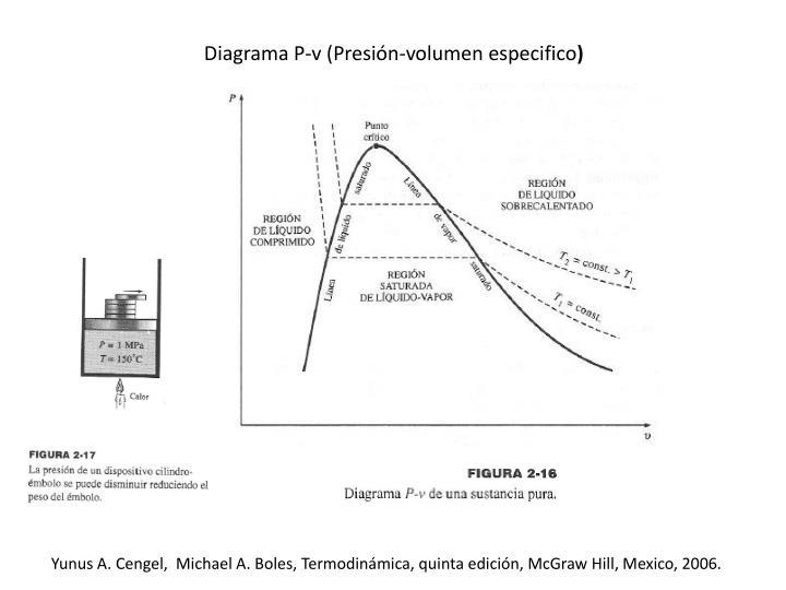 Diagrama P-v (Presión-volumen especifico