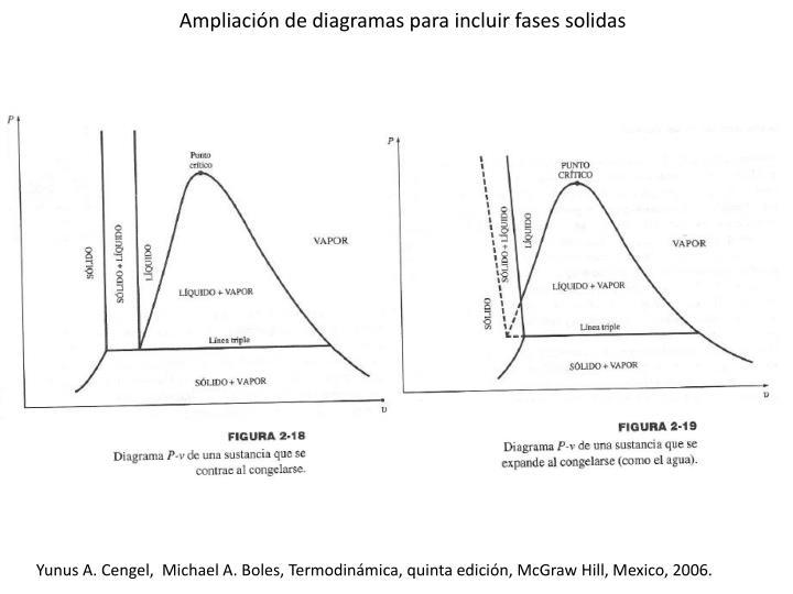 Ampliación de diagramas para incluir fases solidas