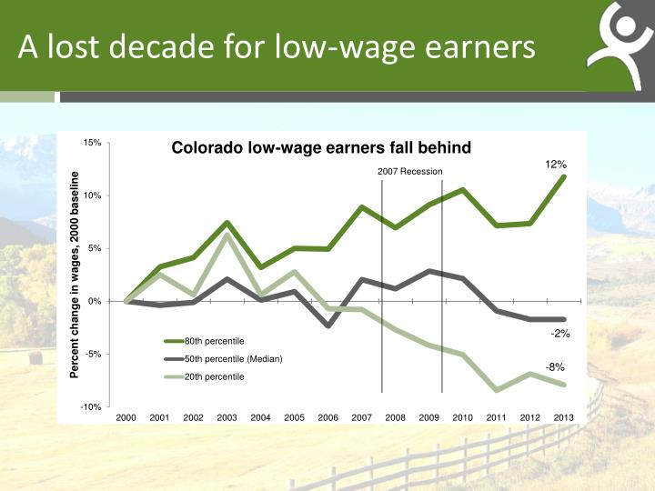 A lost decade for low-wage earners