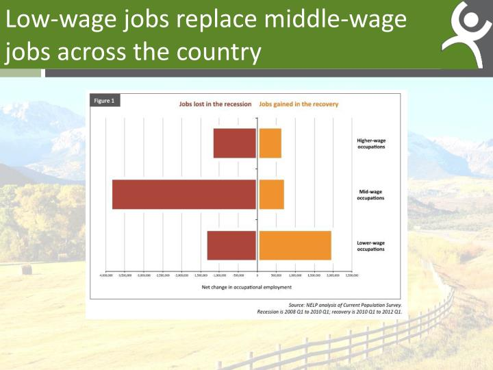 Low-wage jobs replace middle-wage jobs across the country