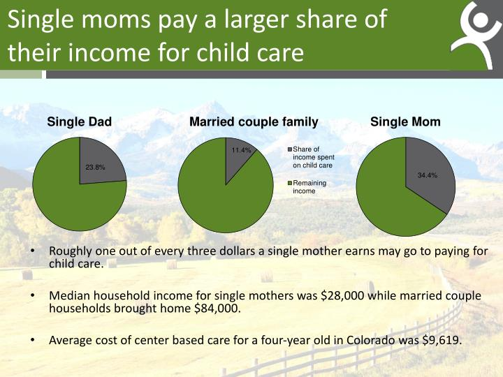 Single moms pay a larger share of their income for child care