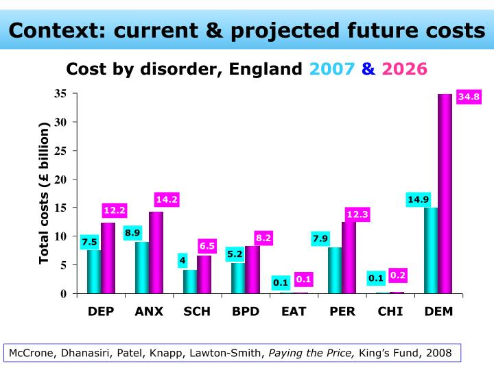 Context current projected future costs