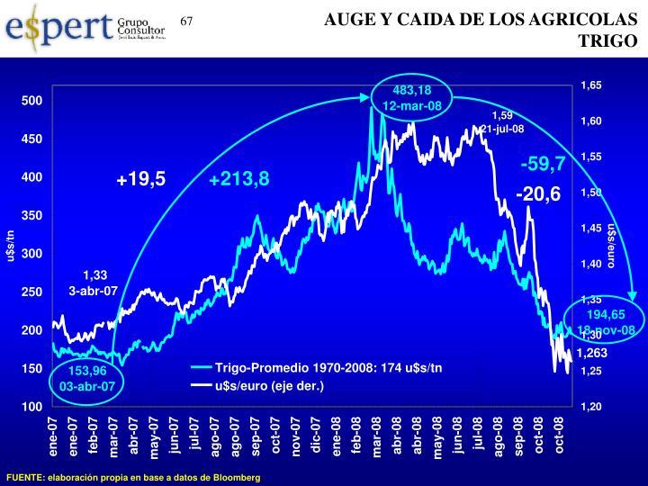 AUGE Y CAIDA DE LOS AGRICOLAS