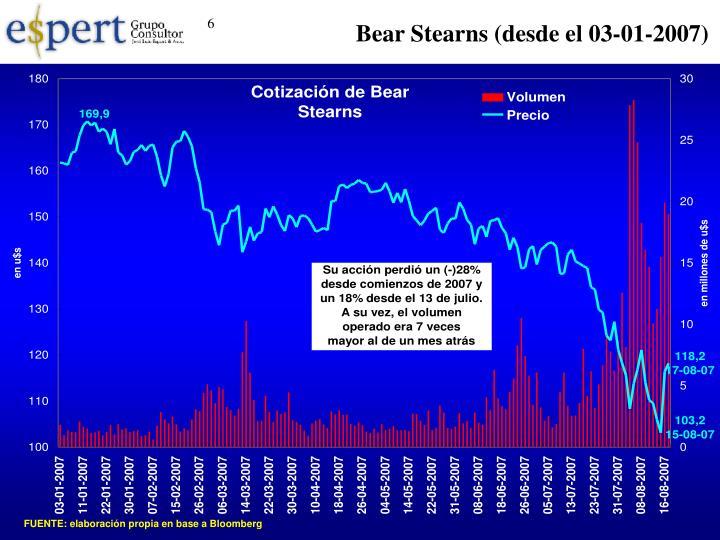 Bear Stearns (desde el 03-01-2007)