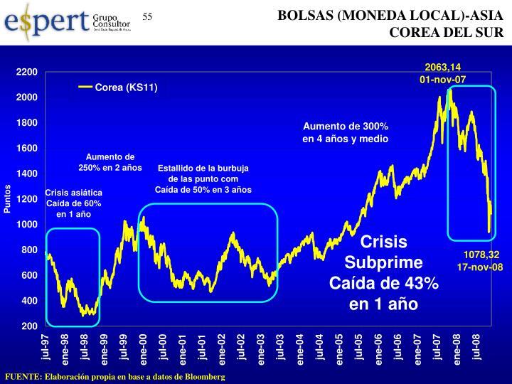 BOLSAS (MONEDA LOCAL)-ASIA
