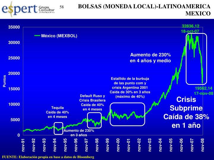 BOLSAS (MONEDA LOCAL)-LATINOAMERICA