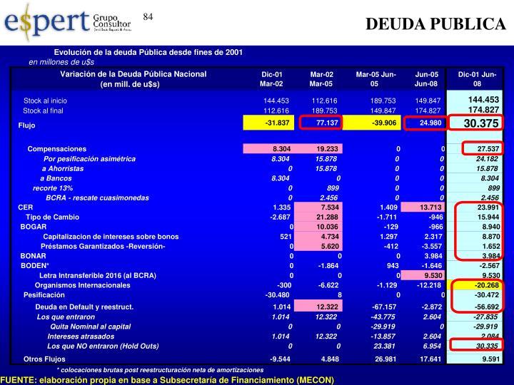 Evolución de la deuda Pública desde fines de 2001