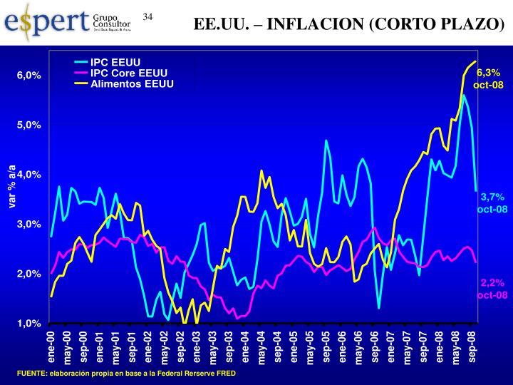 EE.UU. – INFLACION (CORTO PLAZO)