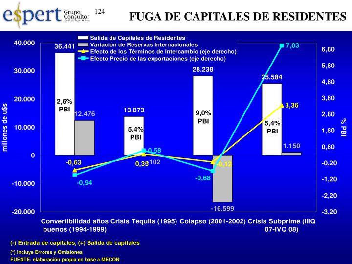 FUGA DE CAPITALES DE RESIDENTES