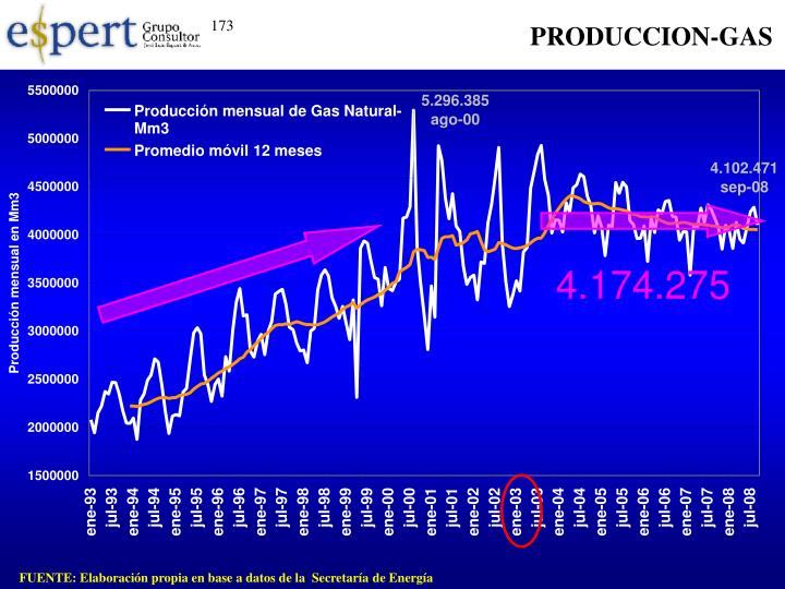 PRODUCCION-GAS