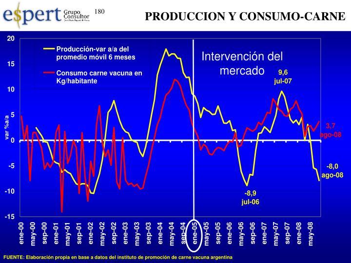 PRODUCCION Y CONSUMO-CARNE