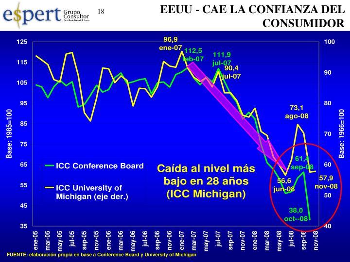 EEUU - CAE LA CONFIANZA DEL CONSUMIDOR