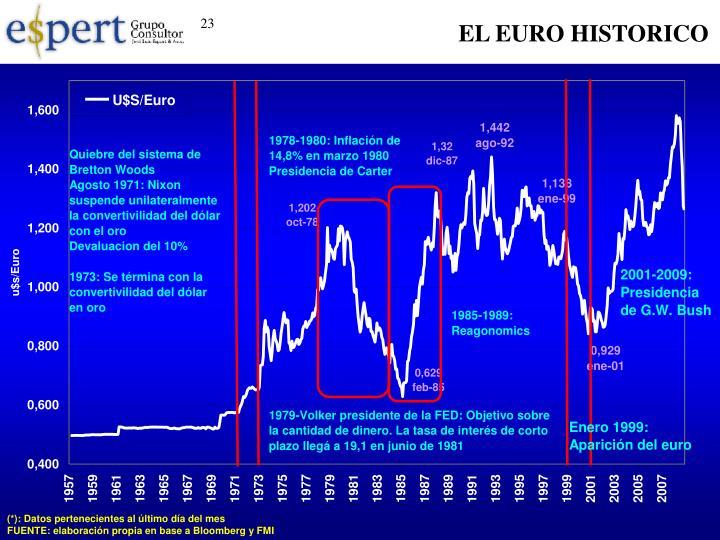 EL EURO HISTORICO