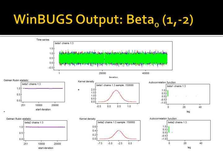 WinBUGS Output: Beta