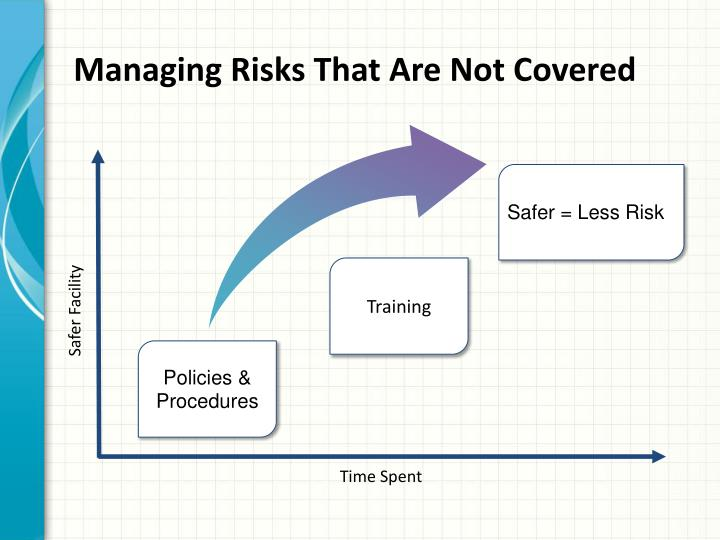 Managing Risks That Are Not Covered