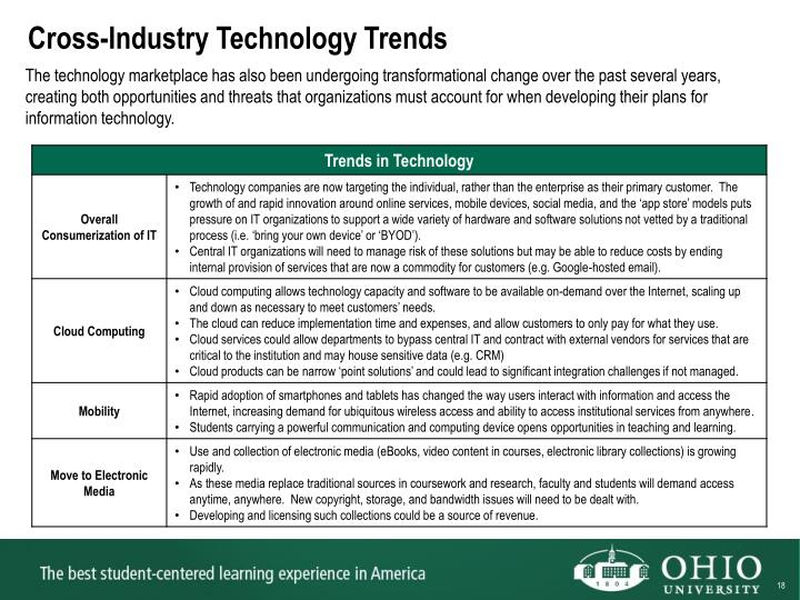Cross-Industry Technology Trends