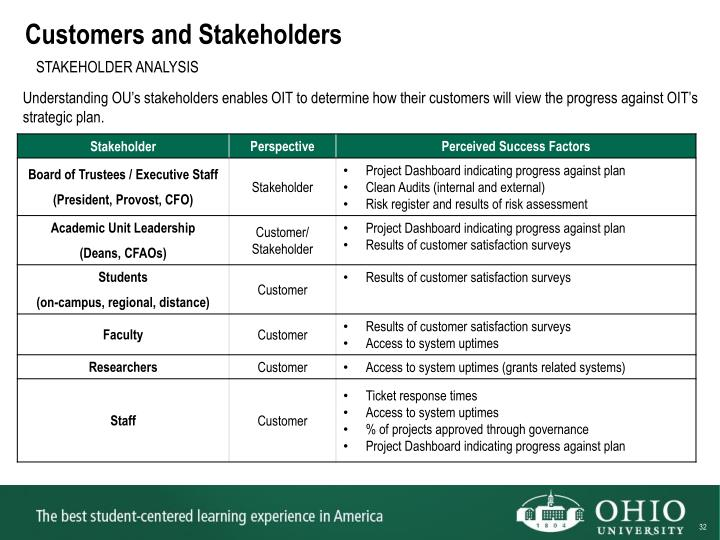 Customers and Stakeholders