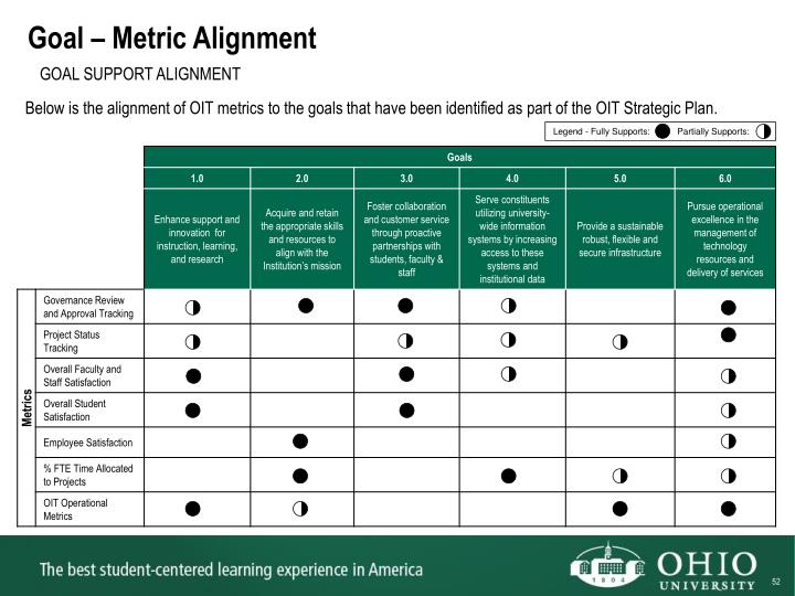 Goal – Metric Alignment