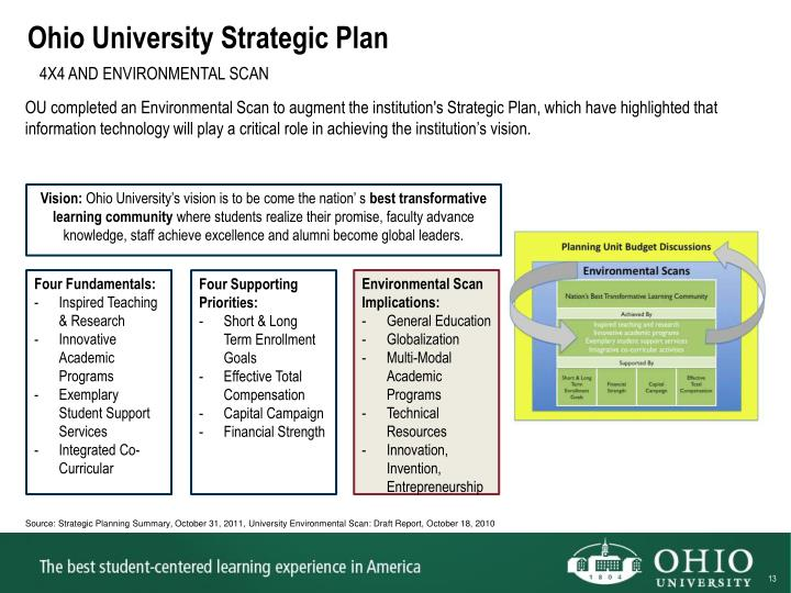 Ohio University Strategic Plan