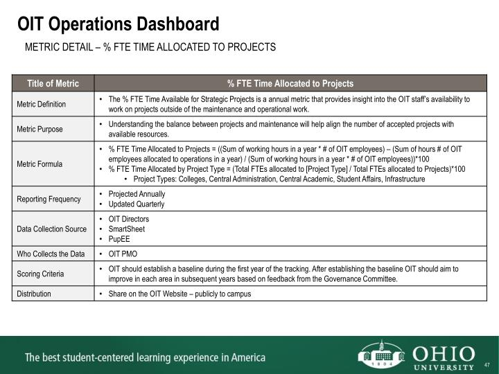 OIT Operations Dashboard