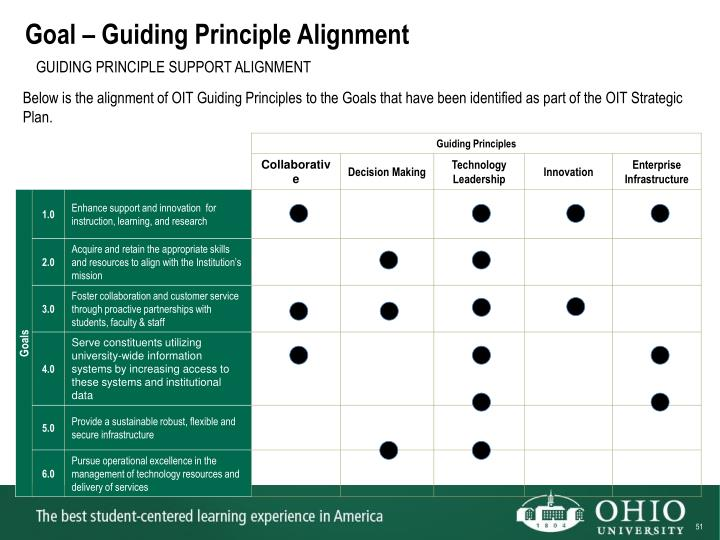 Goal – Guiding Principle Alignment