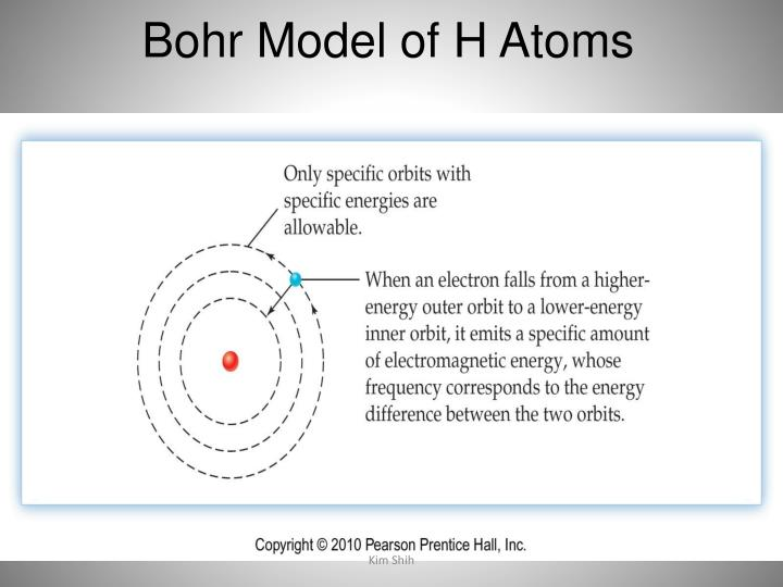 Bohr Model of H Atoms