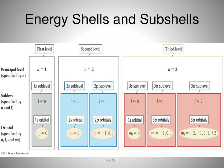 Energy Shells and Subshells