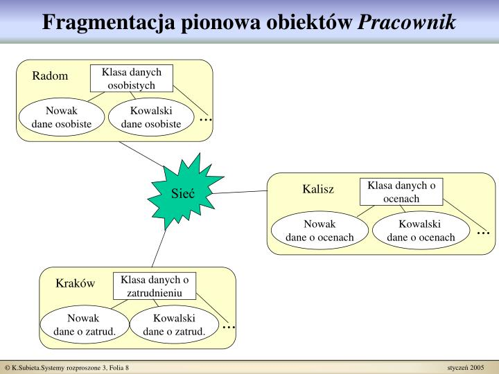 Fragmentacja pionowa obiektów