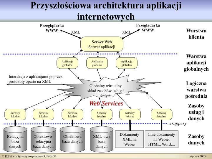 Przyszłościowa architektura aplikacji internetowych