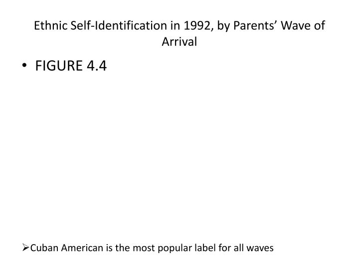 Ethnic Self-Identification in 1992, by Parents' Wave of Arrival