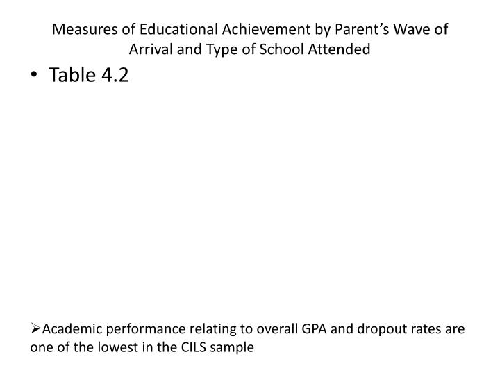 Measures of Educational Achievement by Parent's Wave of Arrival and Type of School Attended